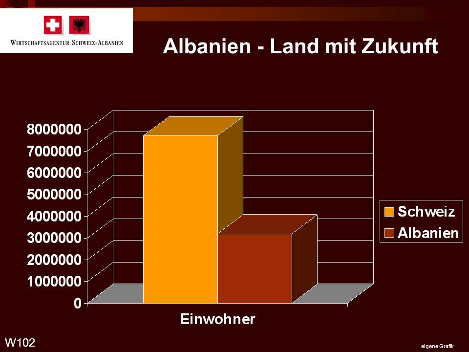 Albanien - Land mit Zukunft W102 eigene Grafik