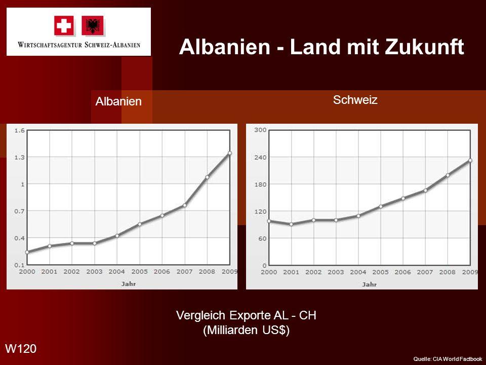 Albanien - Land mit Zukunft Vergleich Exporte AL - CH (Milliarden US$) Albanien Schweiz W120 Quelle: CIA World Factbook