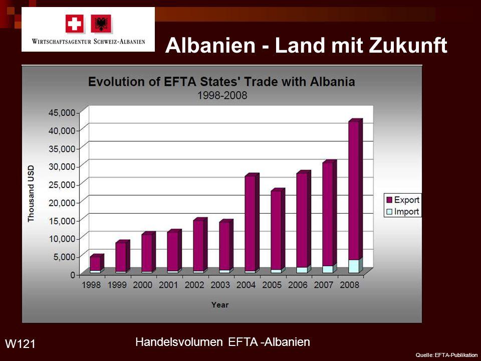 Albanien - Land mit Zukunft Handelsvolumen EFTA -Albanien W121 Quelle: EFTA-Publikation