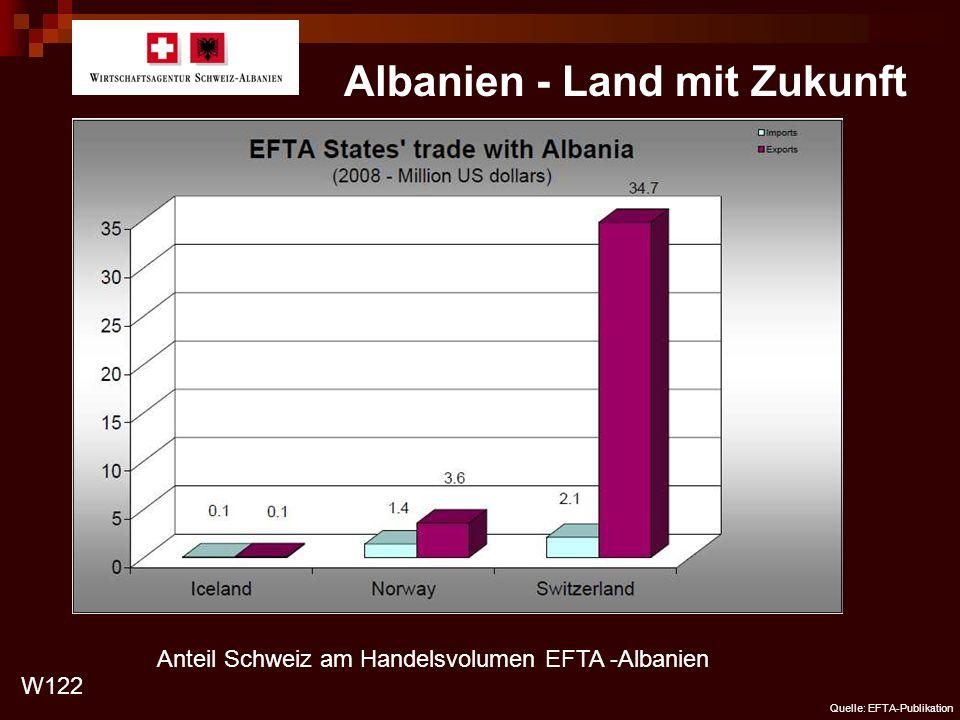 Albanien - Land mit Zukunft Anteil Schweiz am Handelsvolumen EFTA -Albanien W122 Quelle: EFTA-Publikation