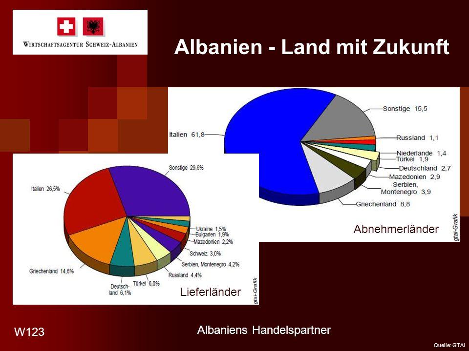 Albanien - Land mit Zukunft Abnehmerländer W123 Lieferländer Albaniens Handelspartner Quelle: GTAI