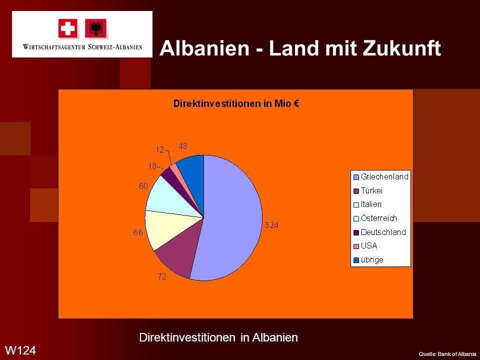 Albanien - Land mit Zukunft Quelle: Bank of Albania W124 Direktinvestitionen in Albanien