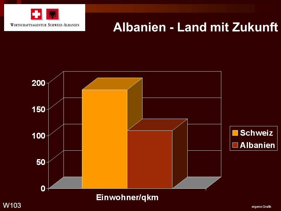 Albanien - Land mit Zukunft W103 eigene Grafik