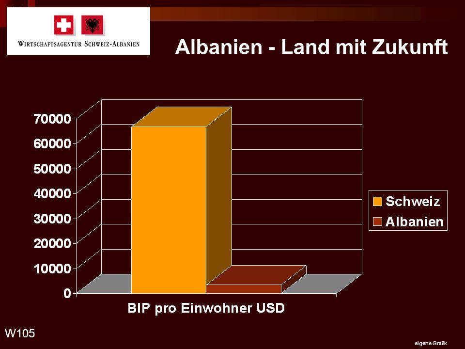 Albanien - Land mit Zukunft W105 eigene Grafik