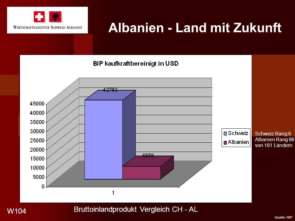 Albanien - Land mit Zukunft W104 Quelle: IWF Schweiz Rang 8 Albanien Rang 96 von 181 Ländern Bruttoinlandprodukt Vergleich CH - AL