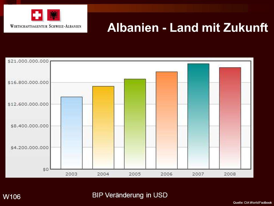 Albanien - Land mit Zukunft W106 Quelle: CIA World Factbook BIP Veränderung in USD