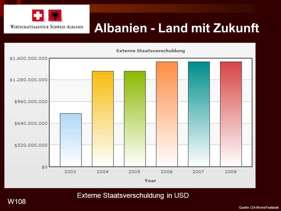 Albanien - Land mit Zukunft W108 Quelle: CIA World Factbook Externe Staatsverschuldung in USD