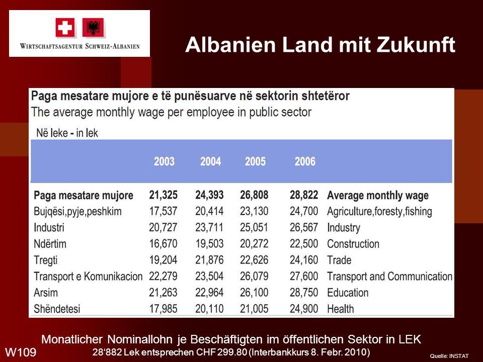 Albanien Land mit Zukunft W109 Quelle: INSTAT Monatlicher Nominallohn je Beschäftigten im öffentlichen Sektor in LEK 28882 Lek entsprechen CHF 299.80
