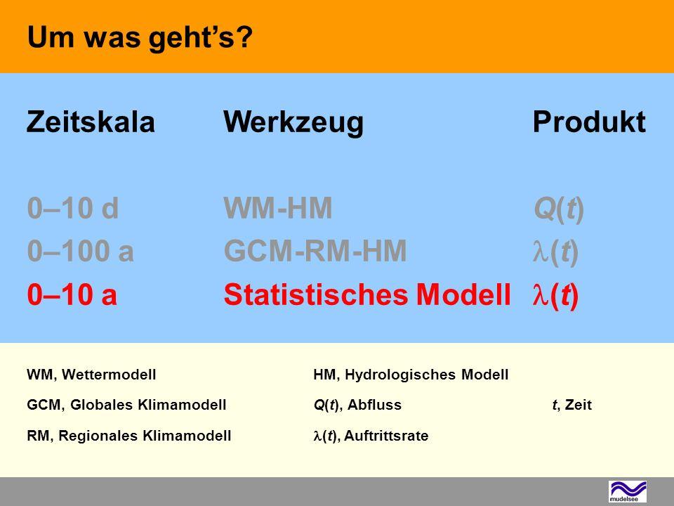 WM, WettermodellHM, Hydrologisches Modell GCM, Globales KlimamodellQ(t), Abflusst, Zeit RM, Regionales Klimamodell (t), Auftrittsrate ZeitskalaWerkzeu