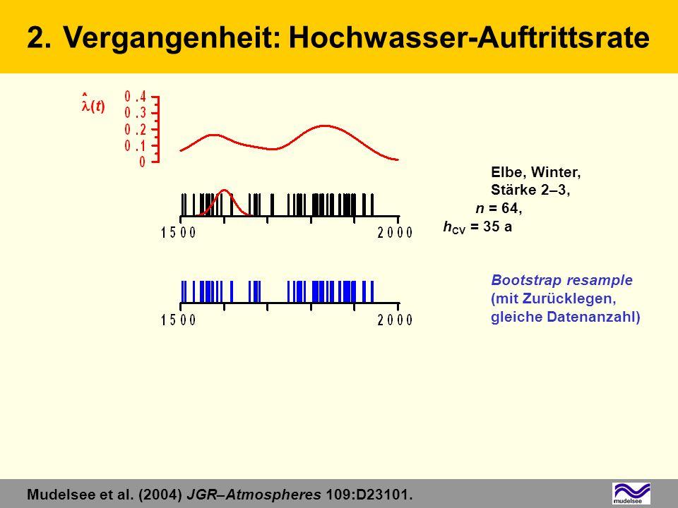 Elbe, Winter, Stärke 2–3, n = 64, h CV = 35 a Bootstrap resample (mit Zurücklegen, gleiche Datenanzahl) 2.Vergangenheit: Hochwasser-Auftrittsrate Mude