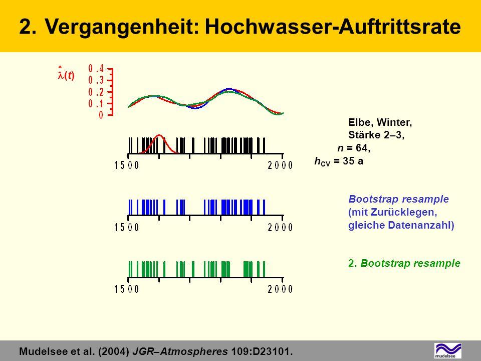 Elbe, Winter, Stärke 2–3, n = 64, h CV = 35 a Bootstrap resample (mit Zurücklegen, gleiche Datenanzahl) 2. Bootstrap resample 2.Vergangenheit: Hochwas