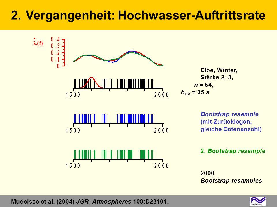 Elbe, Winter, Stärke 2–3, n = 64, h CV = 35 a Bootstrap resample (mit Zurücklegen, gleiche Datenanzahl) 2. Bootstrap resample 2000 Bootstrap resamples