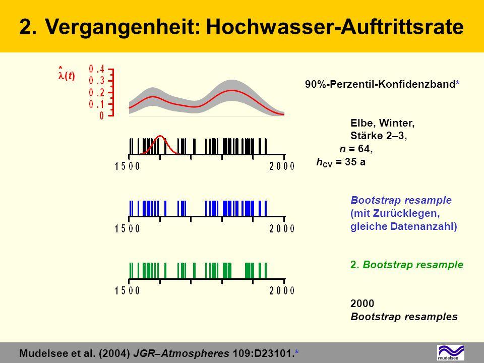 90%-Perzentil-Konfidenzband* Elbe, Winter, Stärke 2–3, n = 64, h CV = 35 a Bootstrap resample (mit Zurücklegen, gleiche Datenanzahl) 2. Bootstrap resa