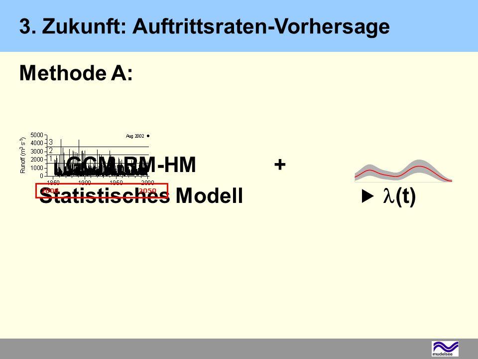 Methode A: GCM-RM-HM+ Statistisches Modell (t) GCM, Globales Klimamodell RM, Regionales Klimamodell HM, Hydrologisches Modell (t), Auftrittsrate 3. Zu