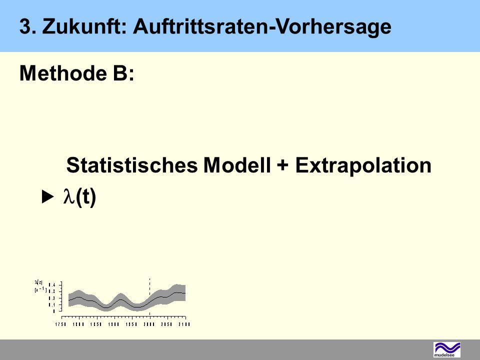 Methode B: Statistisches Modell + Extrapolation (t) 3. Zukunft: Auftrittsraten-Vorhersage