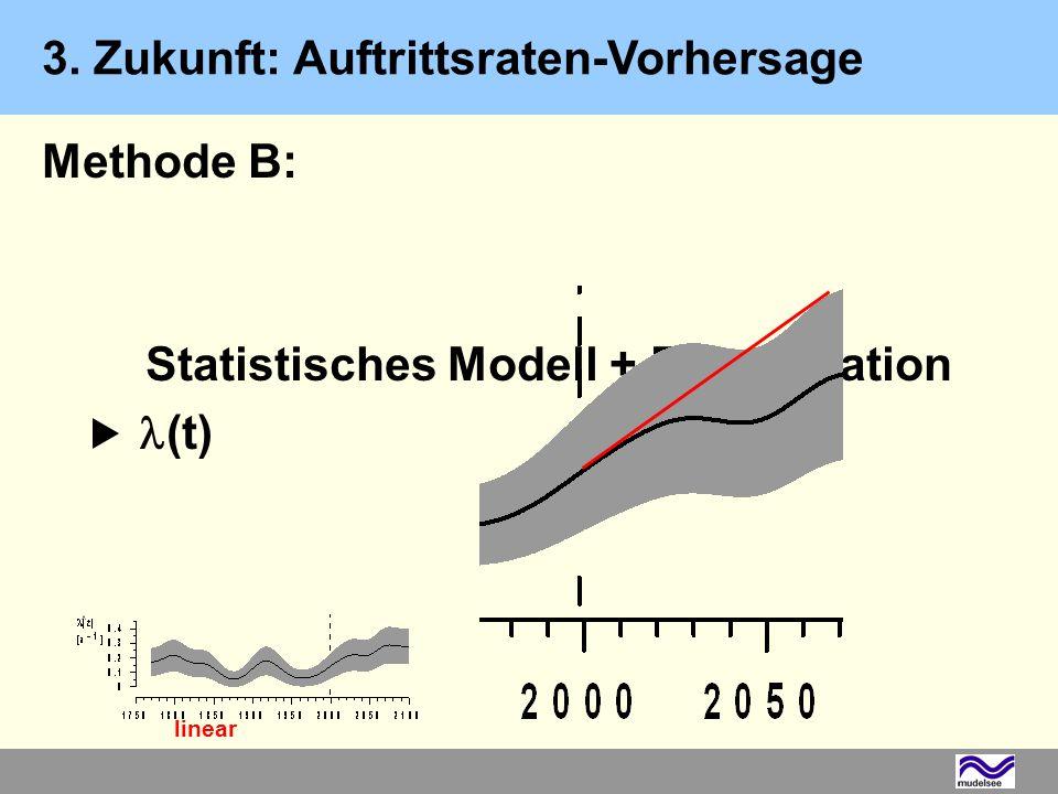 Methode B: Statistisches Modell + Extrapolation (t) linear 3. Zukunft: Auftrittsraten-Vorhersage