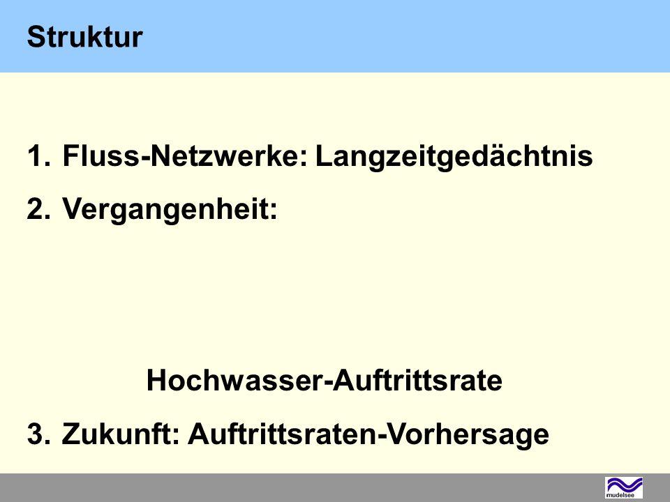 Elbe, Winter, Stärke 2–3, n = 64 2.Vergangenheit: Hochwasser-Auftrittsrate Mudelsee et al.