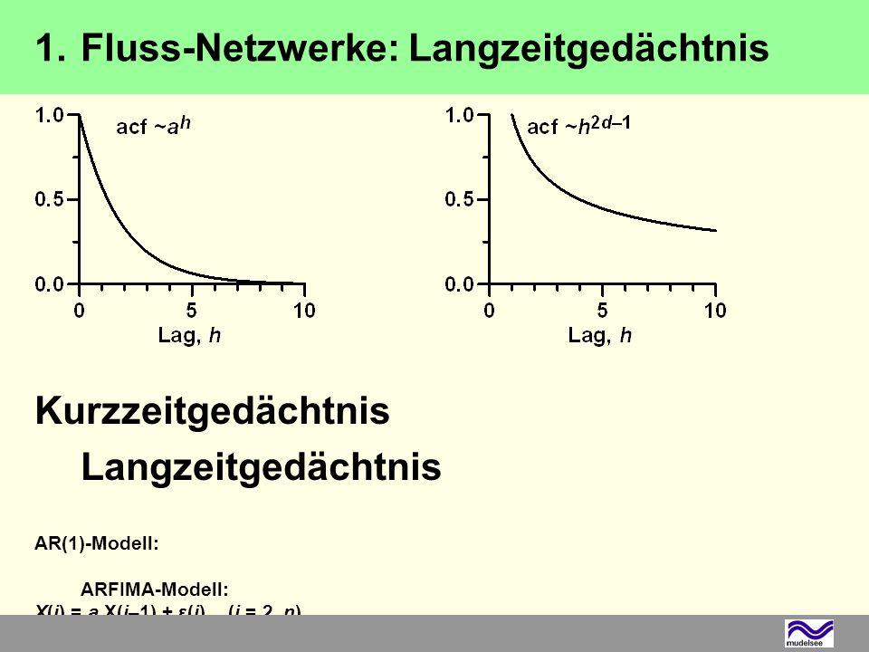 Elbe, Winter, Stärke 2–3, n = 64, h CV = 35 a Bootstrap resample (mit Zurücklegen, gleiche Datenanzahl) 2.