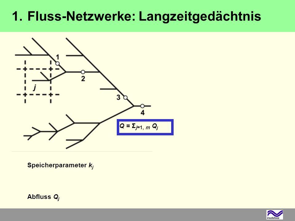Modell-Test: Q j = AR(1), a j ~ U(0, a max ), n = 1000, m < d(m)-Anstieg = d(A)-Anstieg Sättigung ab m 100 a j -Intervall von Einfluss o A j = [20 km] 2, A = Σ j=1, m A j Q = Σ j=1, m Q j m = 1m = 100 1.Fluss-Netzwerke: Langzeitgedächtnis
