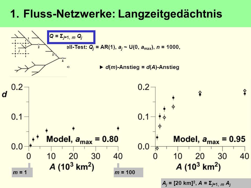 Modell-Test: Q j = AR(1), a j ~ U(0, a max ), n = 1000, m < d(m)-Anstieg = d(A)-Anstieg Sättigung ab m 100 a j -Intervall von Einfluss o A j = [20 km]