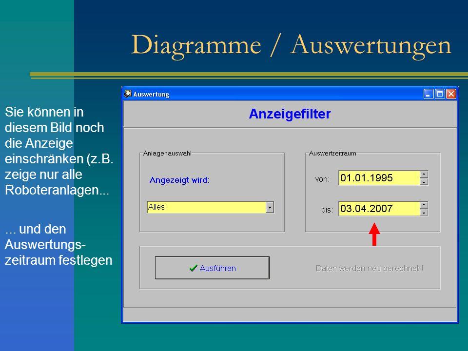 Diagramme / Auswertungen Sie können in diesem Bild noch die Anzeige einschränken (z.B. zeige nur alle Roboteranlagen...... und den Auswertungs- zeitra