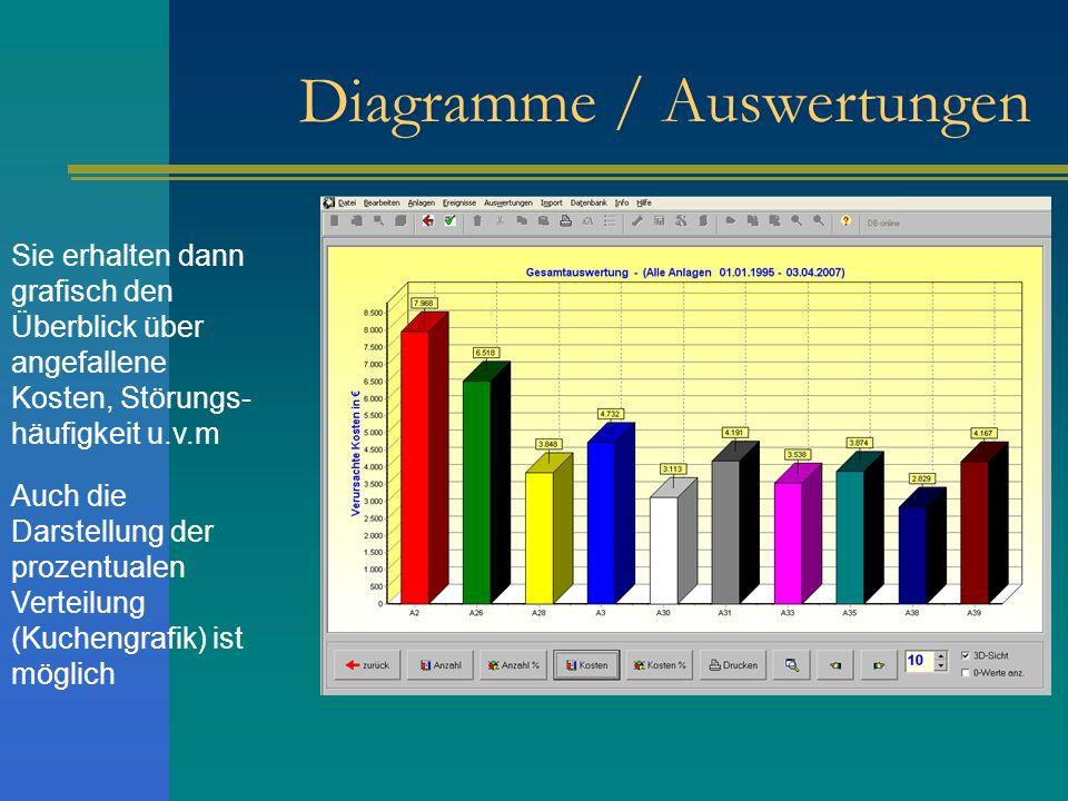 Diagramme / Auswertungen Sie erhalten dann grafisch den Überblick über angefallene Kosten, Störungs- häufigkeit u.v.m Auch die Darstellung der prozent