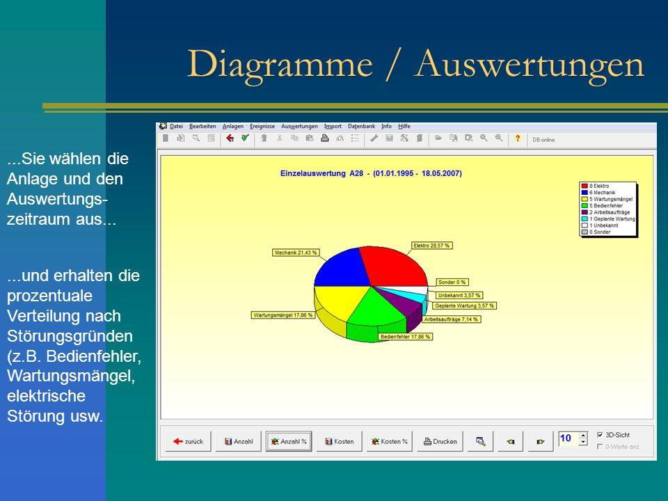 Diagramme / Auswertungen...Sie wählen die Anlage und den Auswertungs- zeitraum aus......und erhalten die prozentuale Verteilung nach Störungsgründen (