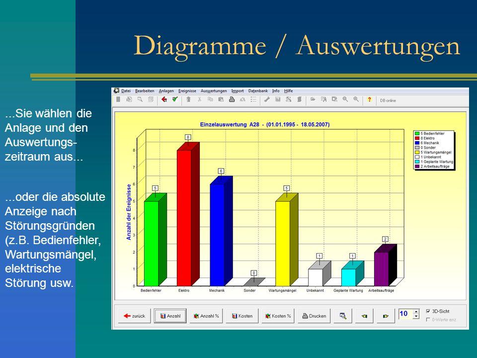 Diagramme / Auswertungen...Sie wählen die Anlage und den Auswertungs- zeitraum aus......oder die absolute Anzeige nach Störungsgründen (z.B. Bedienfeh