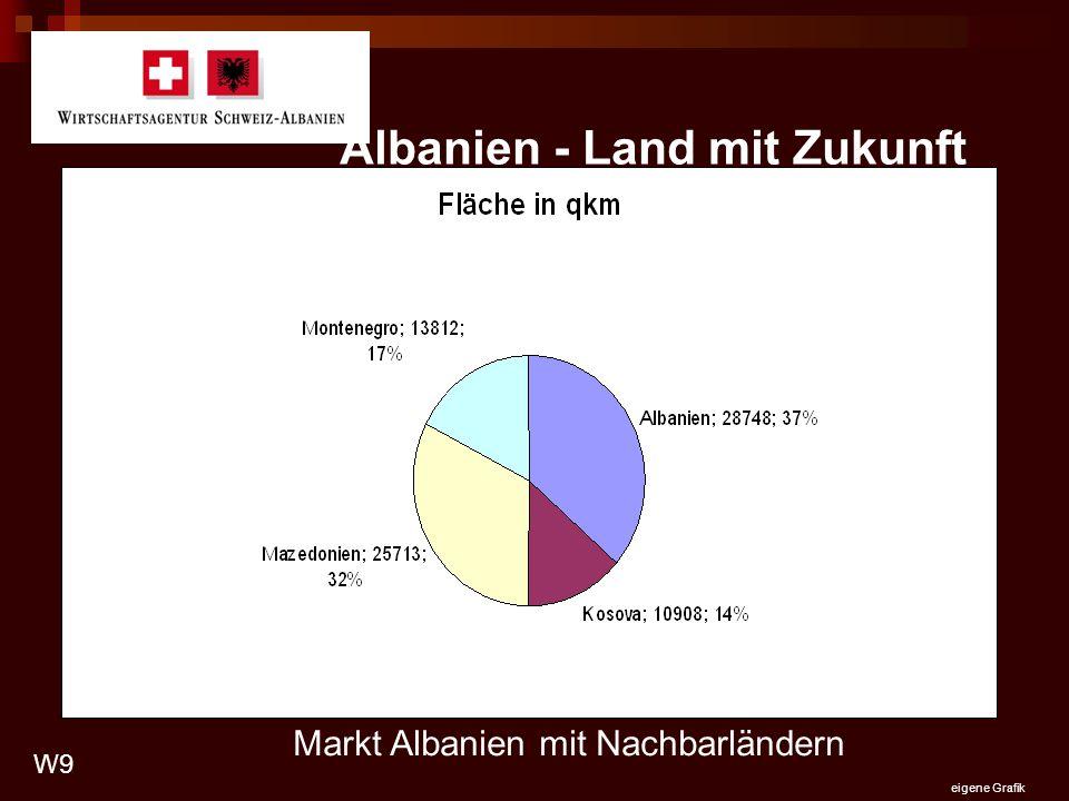 Albanien - Land mit Zukunft Markt Albanien mit Nachbarländern W9 eigene Grafik