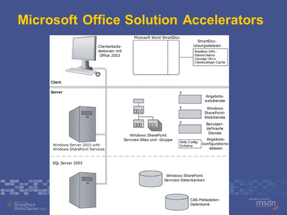Integration mit Microsoft Navision SHARELOCK WebParts sind generisch: Daten aus anderen Bereichen durch ein paar Mausklicks darstellbar ListenWebPart: Auflistung von Daten (z.B.
