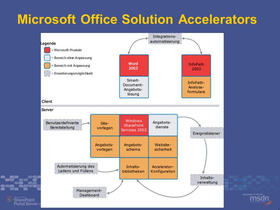 Integration mit Microsoft Navision Kundenliste mit allen notwendigen Kunden- informationen