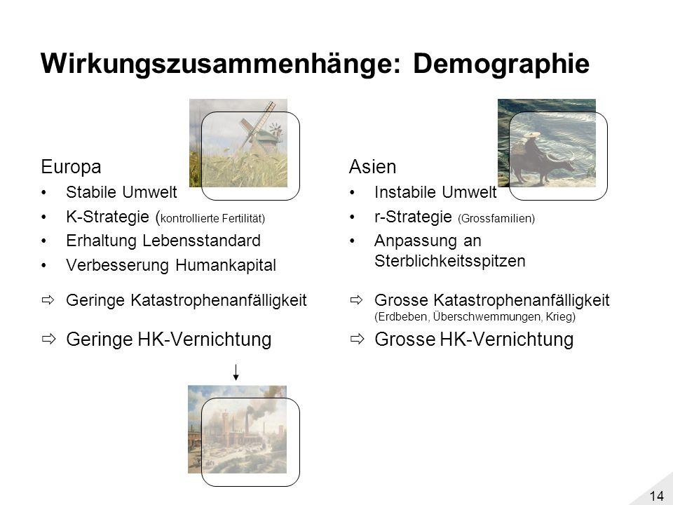 13 Wirkungszusammenhänge: Landwirtschaft Europa Wiesenklima 3-Felder-Wirtschaft (Acker, Wiese, Wald) Geringe Eingriffe in die Landschaft Geringe Katas