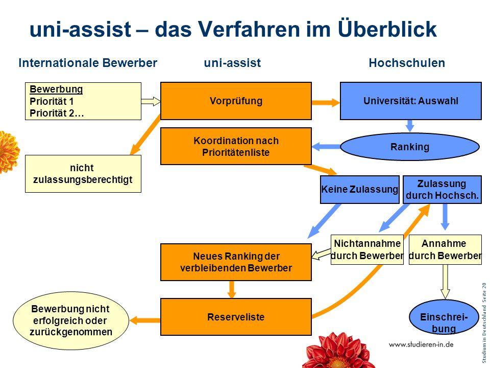 Studium in Deutschland Seite 20 uni-assist – das Verfahren im Überblick Internationale Bewerber Einschrei- bung Vorprüfung Koordination nach Priorität