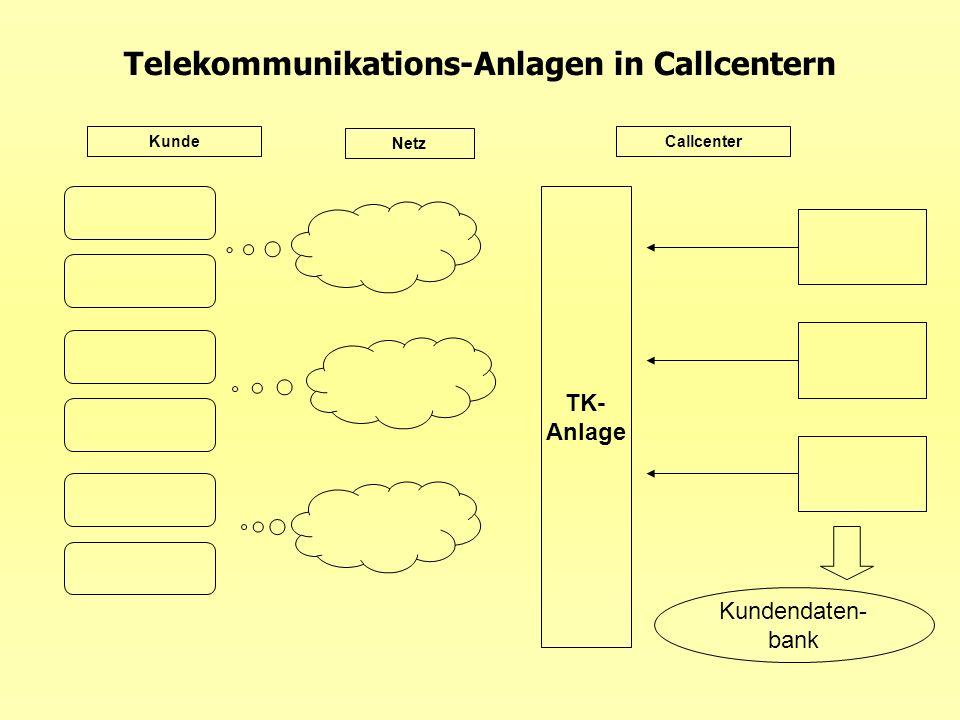 Telekommunikations-Anlagen in Callcentern Kunde Netz Callcenter TK- Anlage Kundendaten- bank