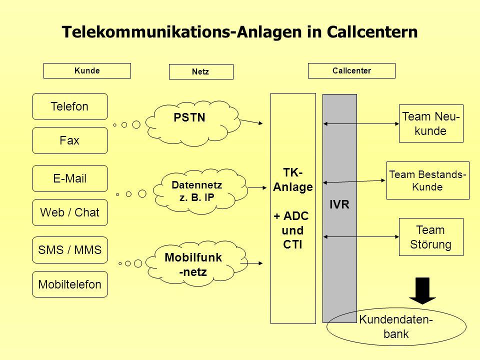 Telekommunikations-Anlagen in Callcentern Fax E-Mail Web / Chat SMS / MMS Telefon Mobiltelefon PSTN Datennetz z. B. IP Mobilfunk -netz Kunde Netz Call