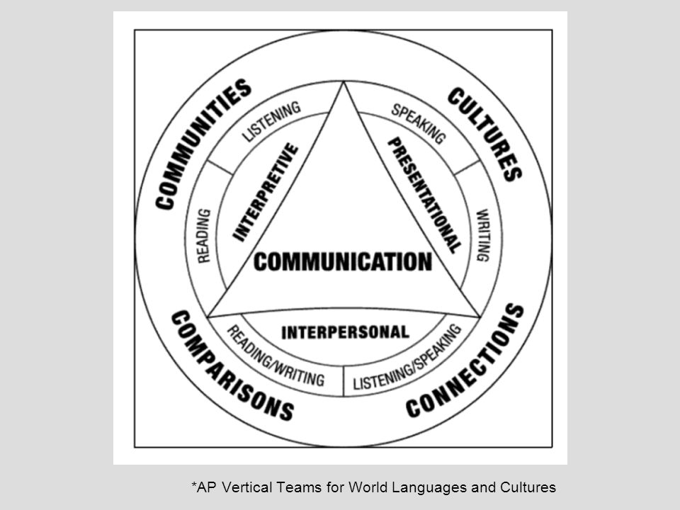*AP Vertical Teams for World Languages and Cultures