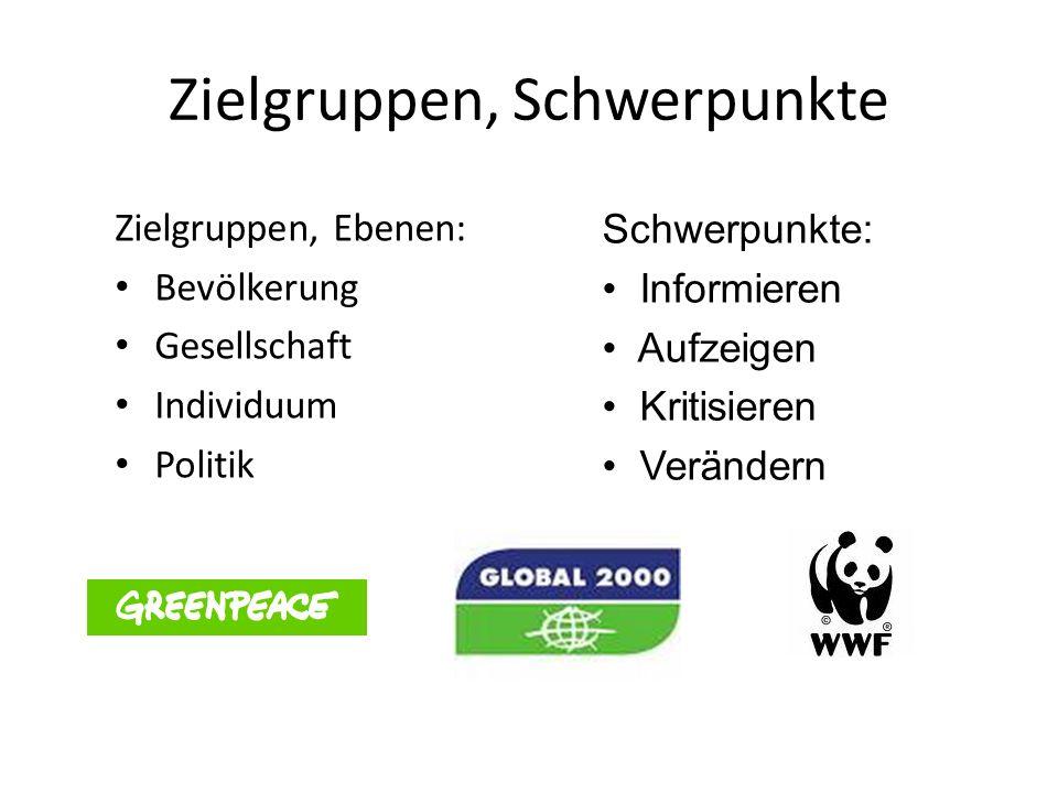 Zielgruppen, Schwerpunkte Zielgruppen, Ebenen: Bevölkerung Gesellschaft Individuum Politik Schwerpunkte: Informieren Aufzeigen Kritisieren Verändern