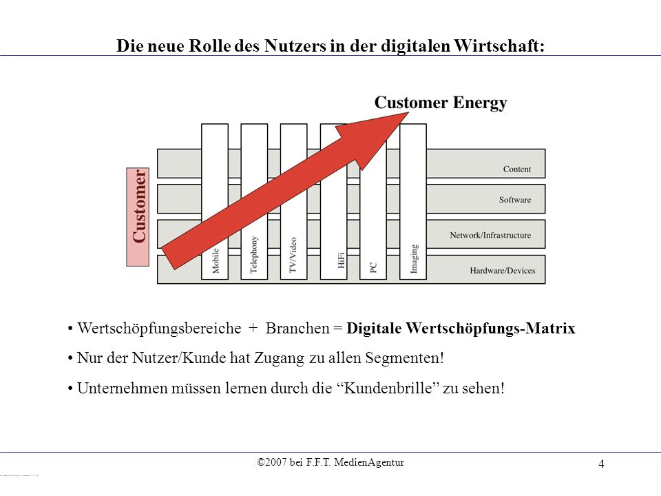©2007 bei F.F.T. MedienAgentur 4 Die neue Rolle des Nutzers in der digitalen Wirtschaft: Wertschöpfungsbereiche + Branchen = Digitale Wertschöpfungs-M