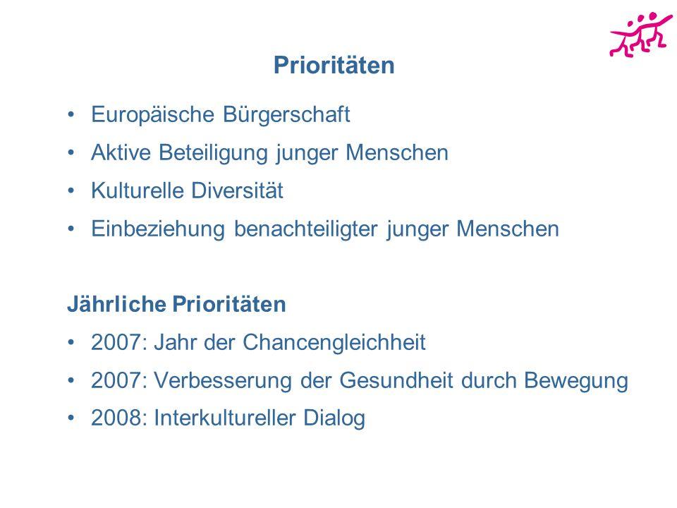 Prioritäten Europäische Bürgerschaft Aktive Beteiligung junger Menschen Kulturelle Diversität Einbeziehung benachteiligter junger Menschen Jährliche Prioritäten 2007: Jahr der Chancengleichheit 2007: Verbesserung der Gesundheit durch Bewegung 2008: Interkultureller Dialog
