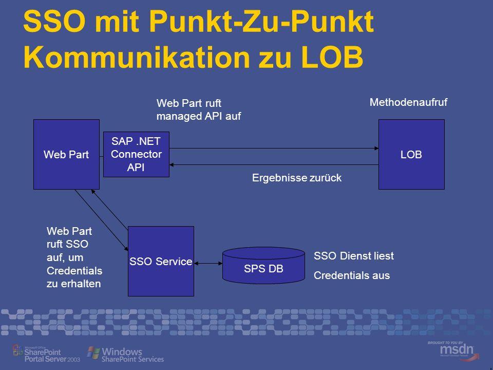 SSO mit Punkt-Zu-Punkt Kommunikation zu LOB Web Part SSO Service Web Part ruft SSO auf, um Credentials zu erhalten SPS DB SSO Dienst liest Credentials