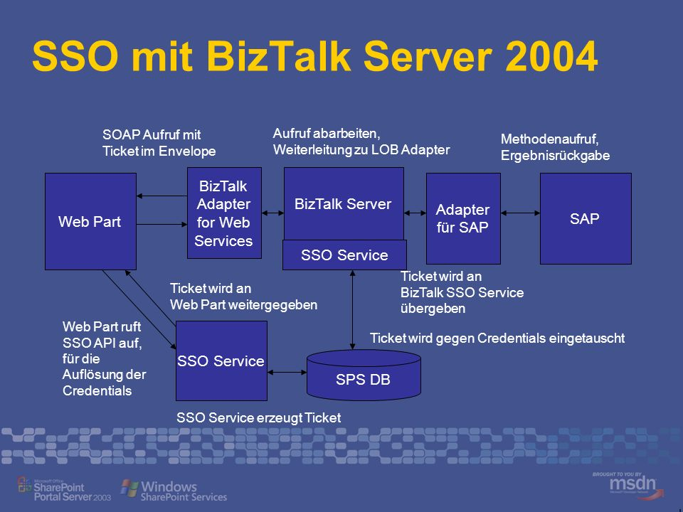 SSO mit BizTalk Server 2004 Web Part SSO Service Web Part ruft SSO API auf, für die Auflösung der Credentials SPS DB SSO Service erzeugt Ticket SAP Ti