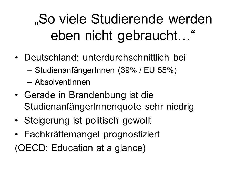 So viele Studierende werden eben nicht gebraucht… Deutschland: unterdurchschnittlich bei –StudienanfängerInnen (39% / EU 55%) –AbsolventInnen Gerade i