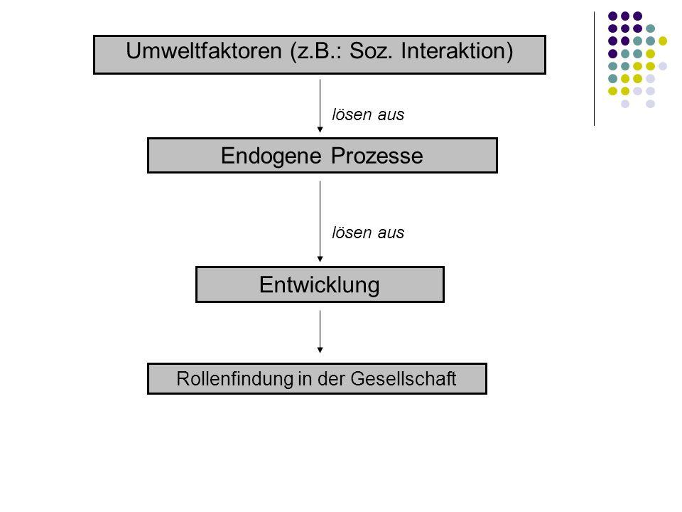 Umweltfaktoren (z.B.: Soz. Interaktion) Endogene Prozesse Entwicklung lösen aus Rollenfindung in der Gesellschaft