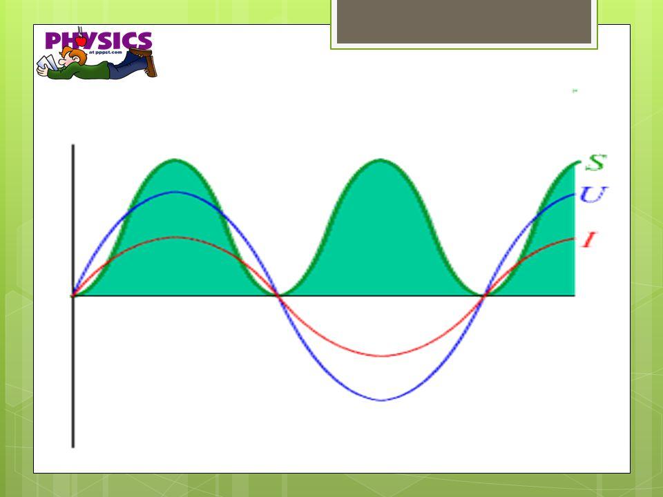 Blindleistung Die Blindleistung Q ist jene Leistung, die: in einer Spule in einem magnetischen Feld = induktive Blindleistung Q L in einem Kondensator in einem elektrischen Feld = kapazitive Blindleistung Q C umgesetzt wird.