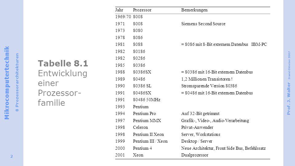 Mikrocomputertechnik 8 Prozessorarchitekturen Prof. J. Walter Stand Oktober 2007 2 Tabelle 8.1 Entwicklung einer Prozessor- familie JahrProzessorBemer
