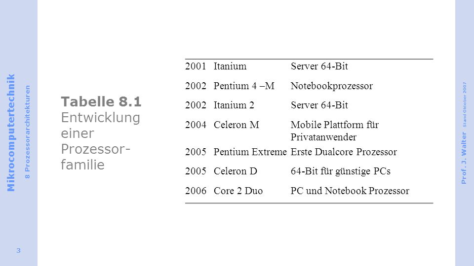 Mikrocomputertechnik 8 Prozessorarchitekturen Prof. J. Walter Stand Oktober 2007 3 Tabelle 8.1 Entwicklung einer Prozessor- familie 2001ItaniumServer