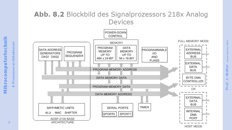 Mikrocomputertechnik 8 Prozessorarchitekturen Prof. J. Walter Stand Oktober 2007 7 Abb. 8.2 Blockbild des Signalprozessors 218x Analog Devices