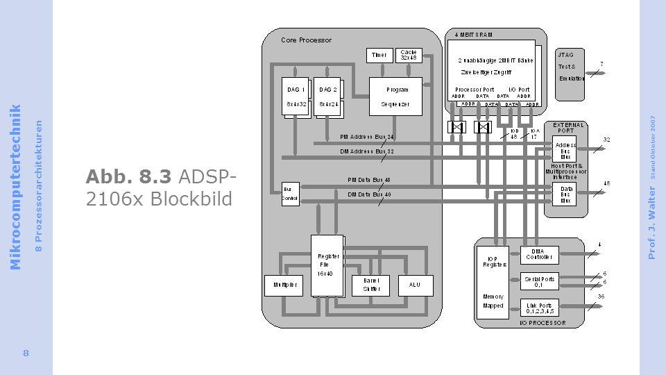 Mikrocomputertechnik 8 Prozessorarchitekturen Prof. J. Walter Stand Oktober 2007 8 Abb. 8.3 ADSP- 2106x Blockbild