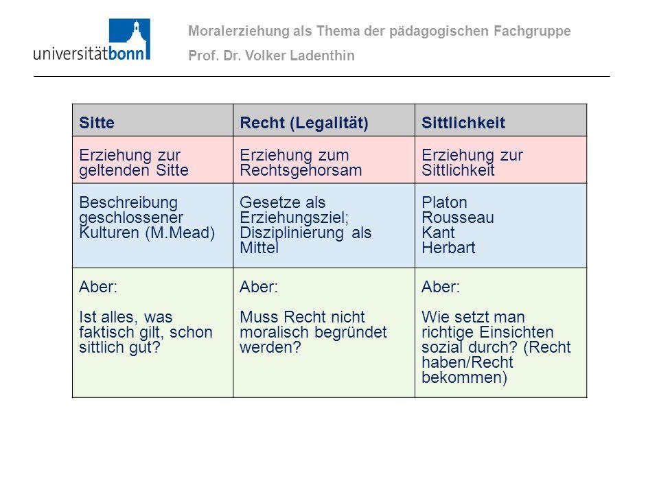 Moralerziehung als Thema der pädagogischen Fachgruppe Prof. Dr. Volker Ladenthin SitteRecht (Legalität)Sittlichkeit Erziehung zur geltenden Sitte Erzi