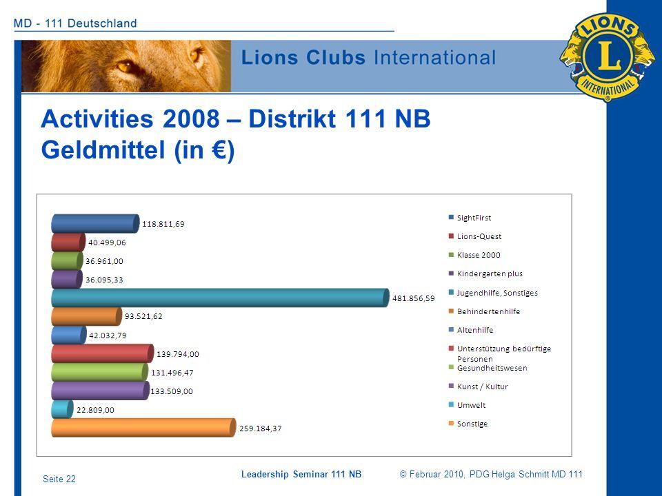 Leadership Seminar 111 NB © Februar 2010, PDG Helga Schmitt MD 111 Seite 22 Activities 2008 – Distrikt 111 NB Geldmittel (in )